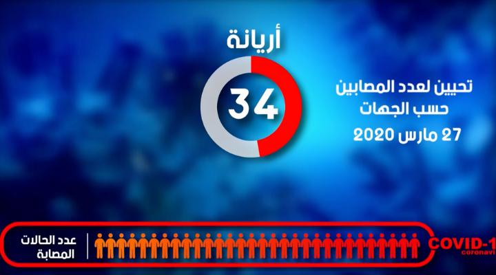 آخر الأرقام المحينة مع التوزيع الجغرافي للمُصابين بفيروس كورونا في تونس  يوم الجمعة 27 مارس 2020
