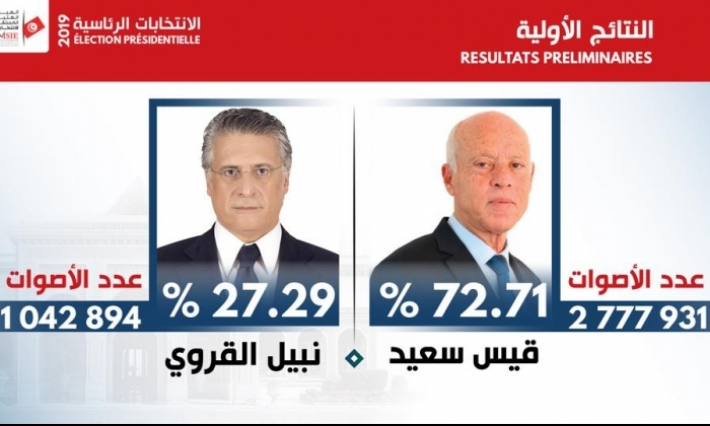 هيئة الانتخابات: فوز قيس سعيد بـ 72.71% من الأصوات في الدور الثاني للانتخابات الرئاسية