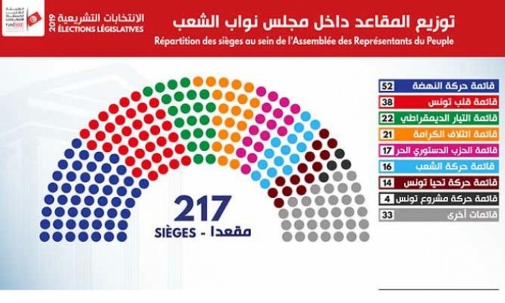 Les résultats définitifs des élections législatives de 2019